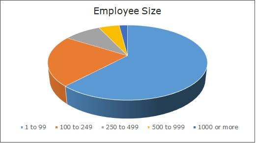Regional Pay Employee Size