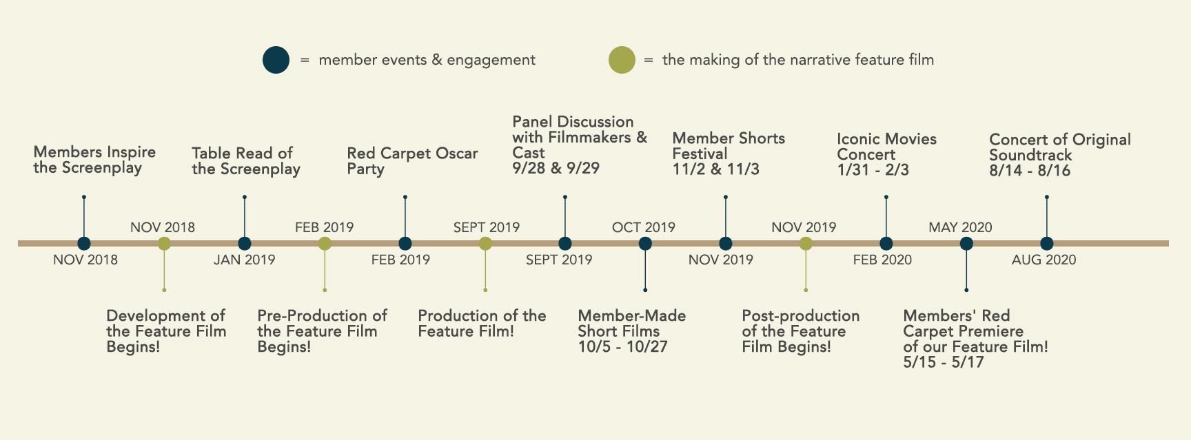 Membership Timeline