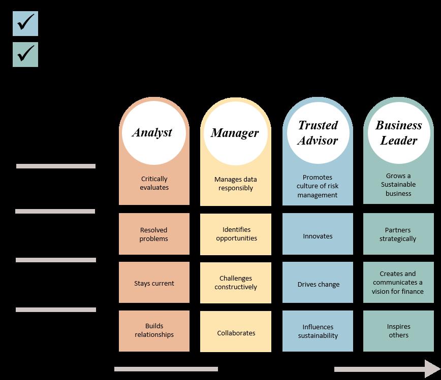 Capability Framework 3+4