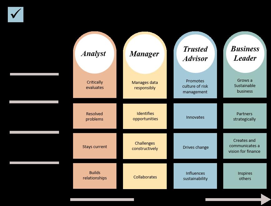 Capability Framework 3