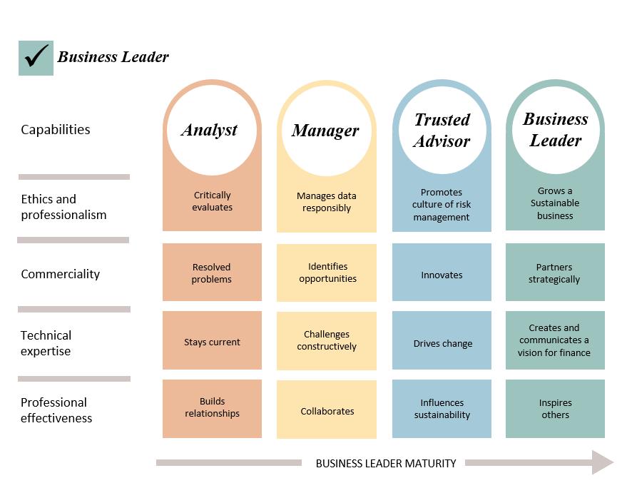 Capability Framework 4