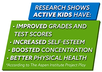 Sports have academic, social, and physical benefits for children.